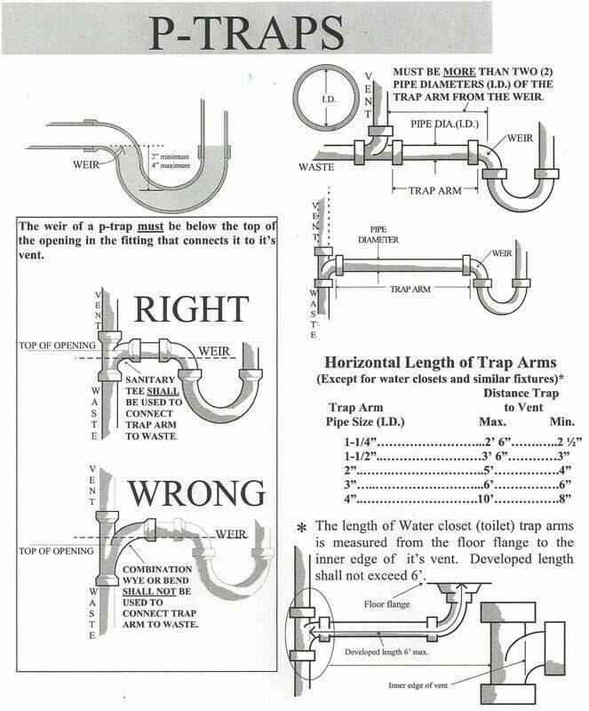 Tecniche di drenaggio, scarico, ventilazione e tubature degli impianti sanitari