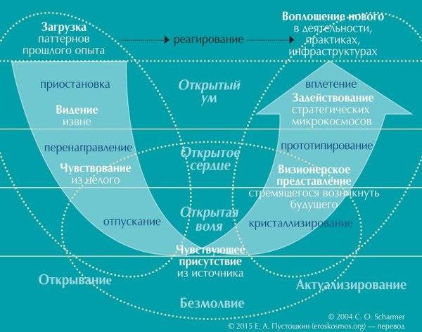 Presencing: чувствующее присутствие. Отрисовка и вёрстка: Наталья Ильченко