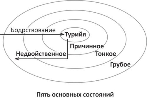 Пять основных состояний