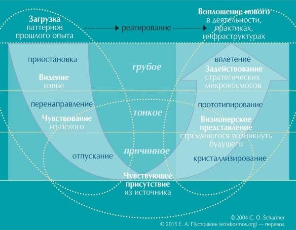 Рис. 2. Онтологическое измерение U-процесса по Кену Уилберу: грубое, тонкое, причинное