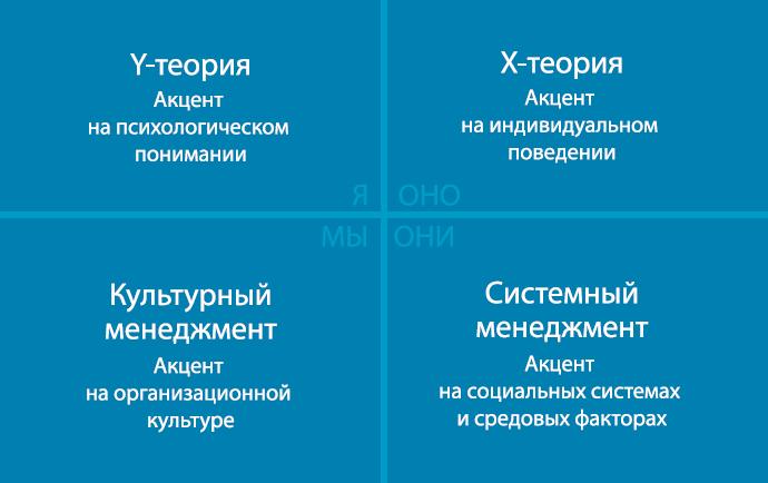 Четыре квадранта интегрального бизнеса