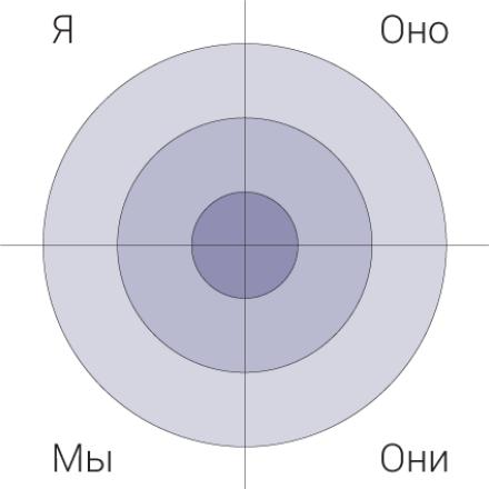 Квадранты интегрального подхода