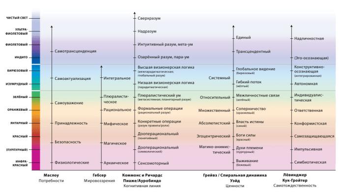 Линии развития и высота (Кен Уилбер, интегральная психология)