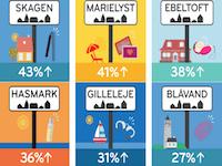 Se hvor der købes mest sexlegetøj i Danmark og hvad det er?
