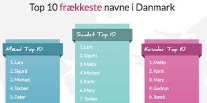 Se om dit navn er på listen over det frækkeste i Dk