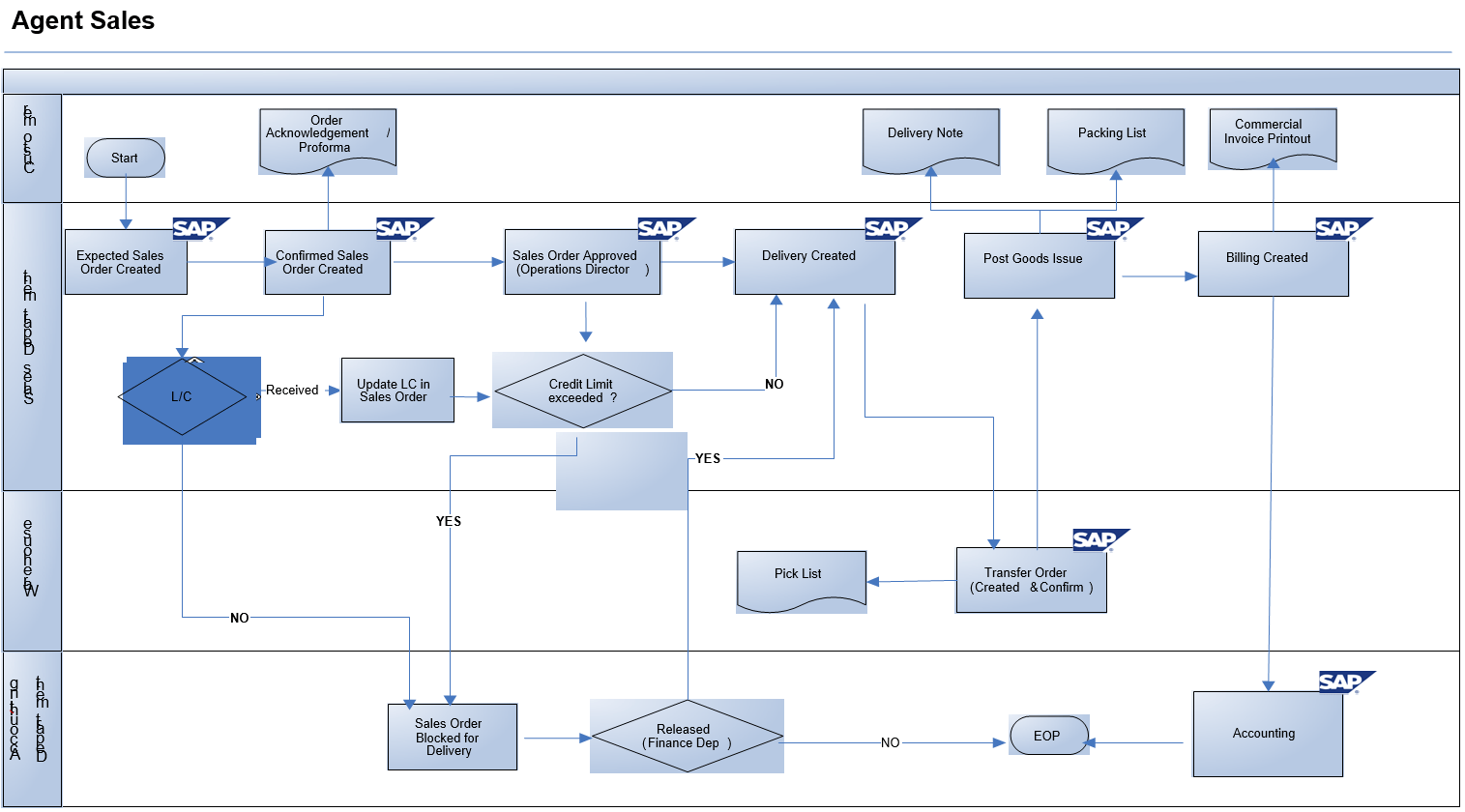 Sap Sd Business Blueprint  Export Sales Process Scenario