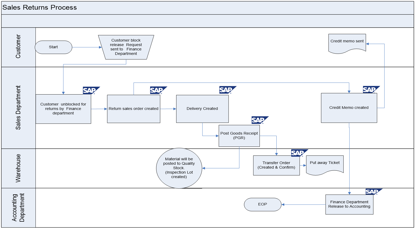 Sap sd business blueprint export sales return process scenario with export sales return process flow diagram in sap sd malvernweather Choice Image