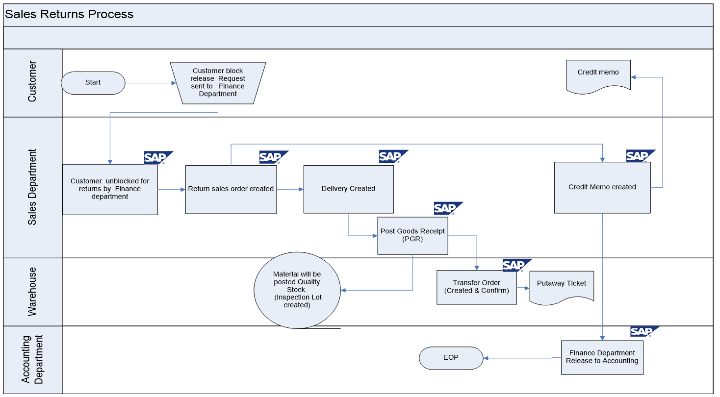 Sap sd business blueprint sales return process scenario with flow sales return process flow diagram in sap sd malvernweather Gallery