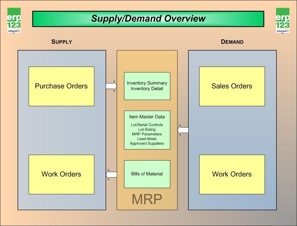 ERP Flow Charts ERP123 A Better Approach To ERP
