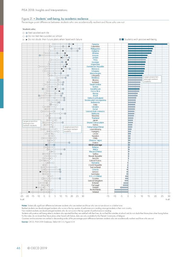 中国学生幸福感反而偏低