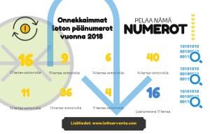 Hullu lottovuosi saatiin päätökseen! Katsaus lottovuoteen 2018