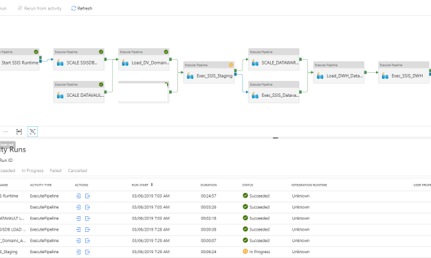 Rerun Pipeline activities in Azure Data Factory
