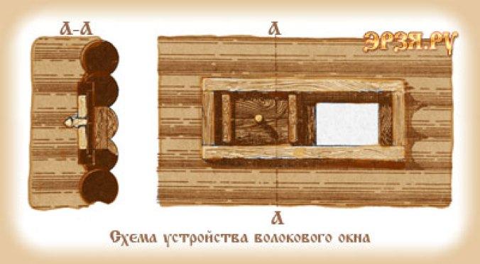 Как выглядели Хоромы на Руси: по данным археологических раскопок