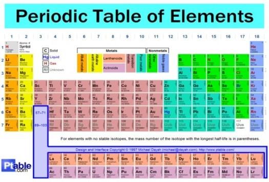 Tabla periodica de los elementos en ingles con nombres periodic como se dice tabla periodica de los elementos en ingles periodic urtaz Image collections