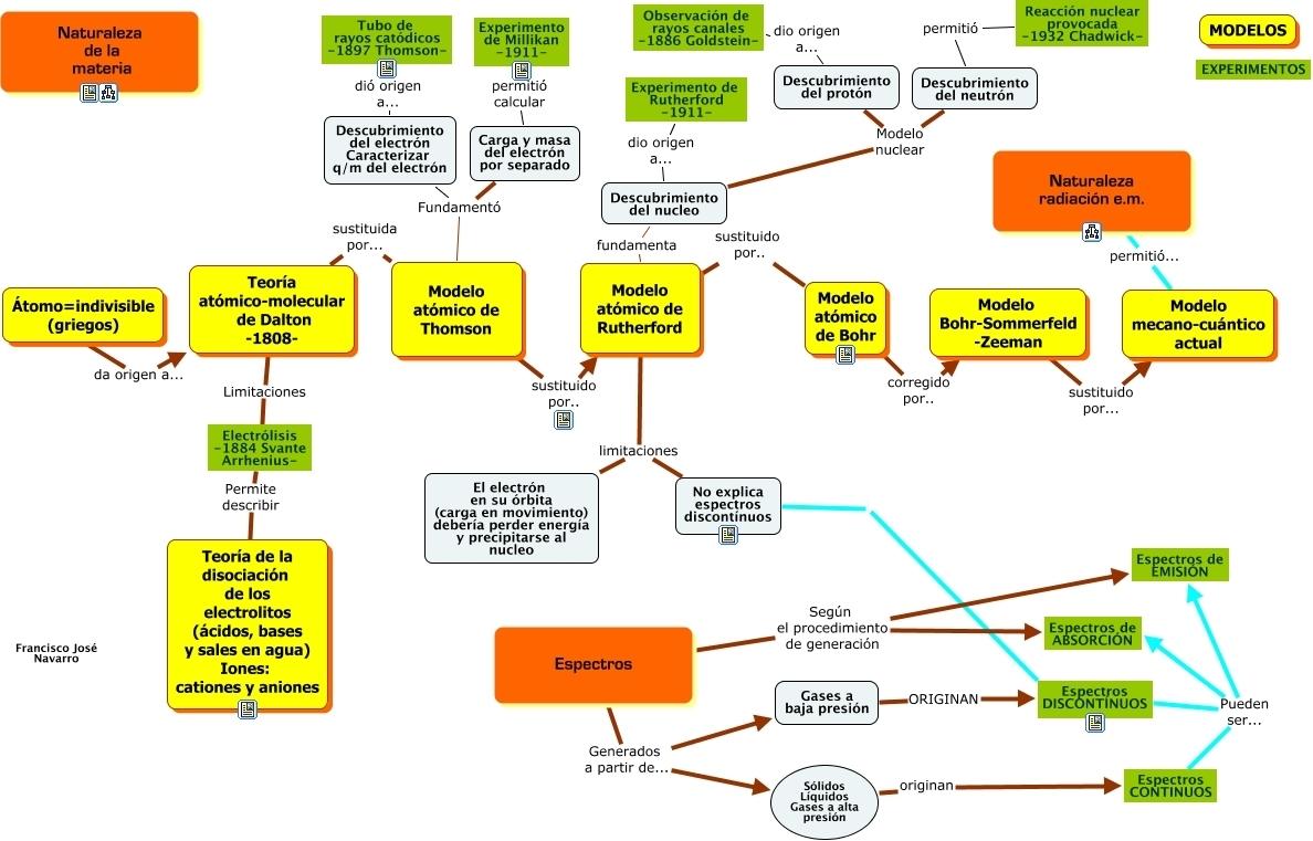 Como Hacer Un Mapa Conceptual De Los Siguientes Modelos
