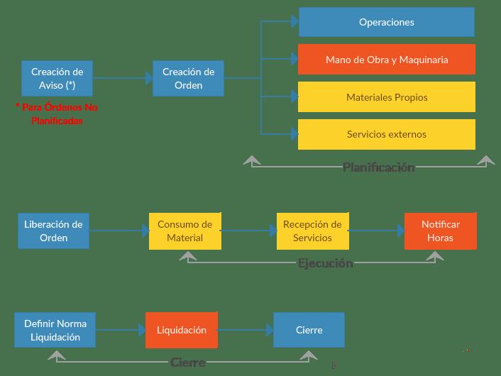 SAP PM Diagram - Proceso de Ordenes de Mantenimiento