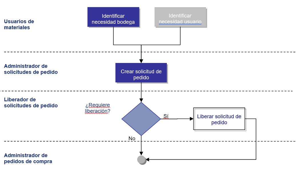 Diagrama del Proceso: Gestionar Solicitud de Pedido de Materiales