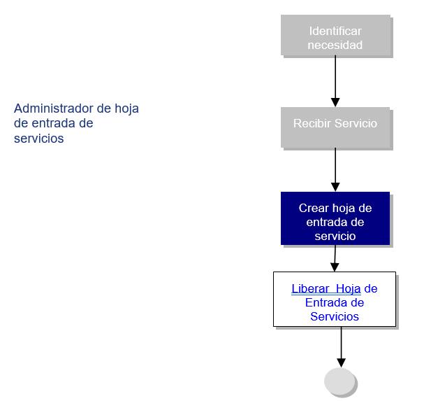 Diagrama del Proceso: Registrar Hoja de Entradas de Servicios