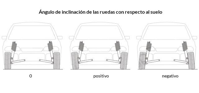 Caída positiva o caída negativa de un coche RC.