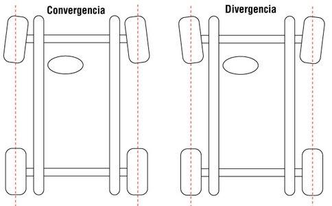 Convergencia y divergencia de un coche RC.