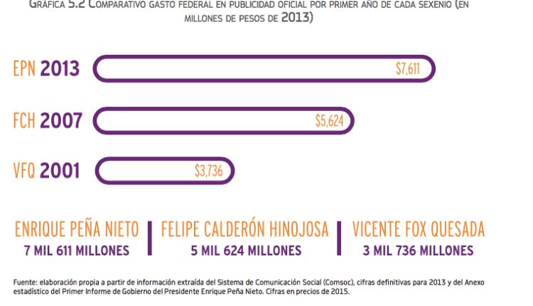 comparativa-Peña-Calderón–Fox