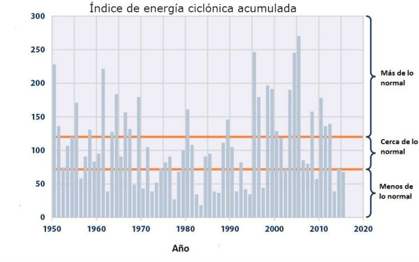 La energía cinética tiende a bajar en los últimos años. (Traducido de EPA)