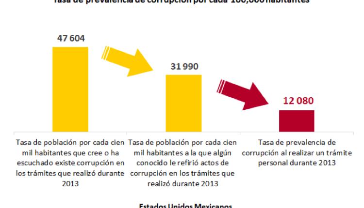 prevalencia-corrupción-cada-100000-habitantes