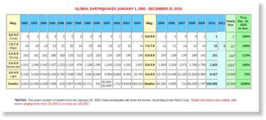 earthquakes 2010