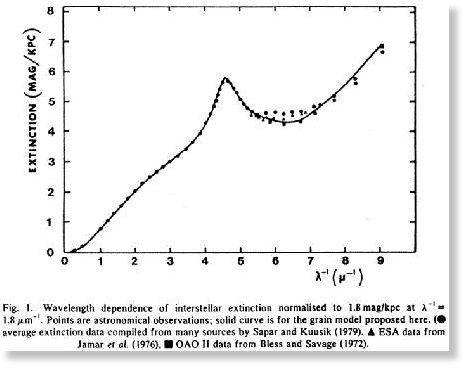 Extinction Curve