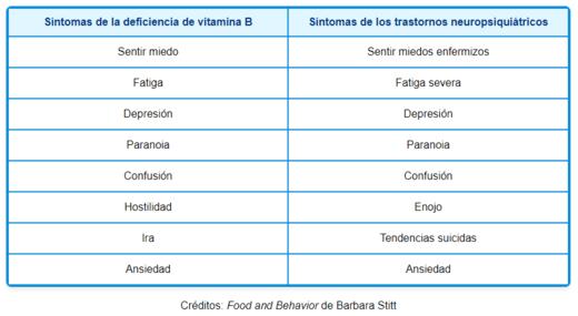 cuadro mercola, deficiencia niacina