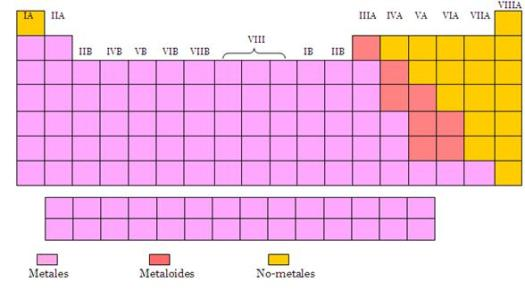 Tabla periodica interactiva para rellenar gallery periodic table tabla periodica interactiva para rellenar thank you for visiting flavorsomefo nowadays were excited to declare that we have discovered an incredibly urtaz