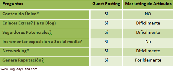 Guest Posting vs Marketing de Artículos