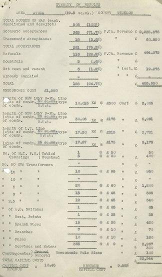 Avoca survey, c 1950