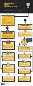 Rural Organisation Infographic