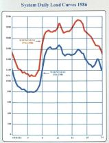 System daily load curves, June and December 1986