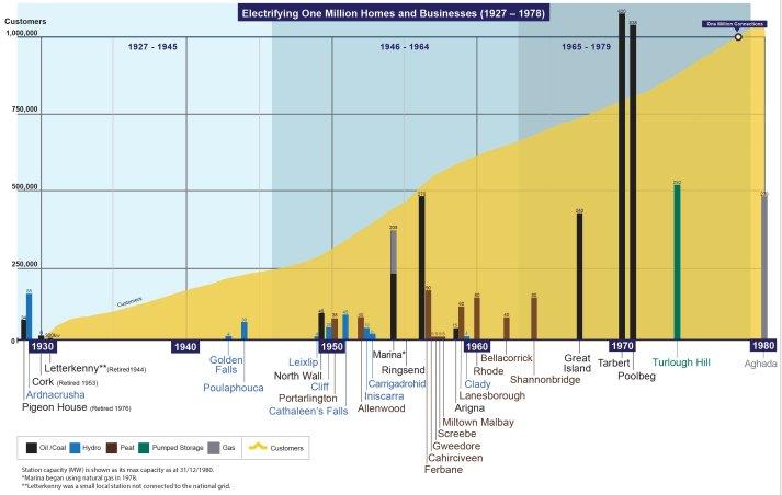 ESB Timeline 1927-1980