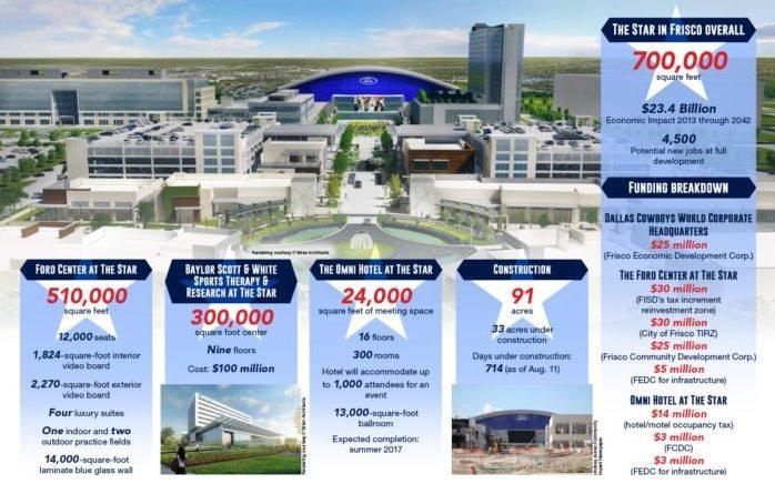 The Star, el nuevo estadio de los Dallas Cowboys