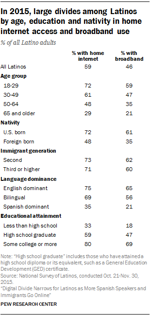 in-2015-large-divides-among-latinos-by-age-education-and-nativity-in-home-internet-access-and-broadband-use