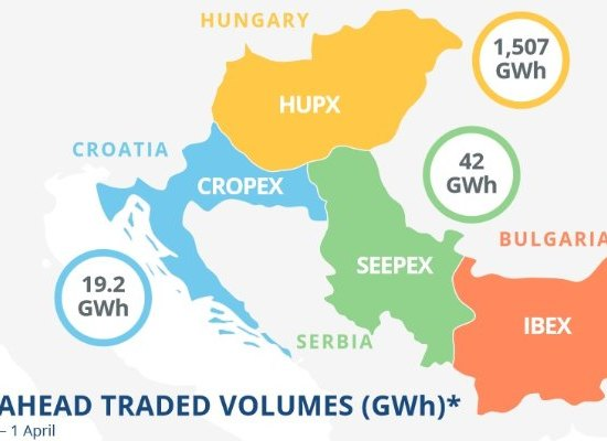 Bulgaria joins WB6 regional electricity market integration initiative, ECS, 18 May 2017