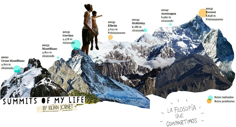 Cimas previstas en su proyecto Summits of my life