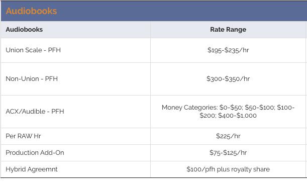 GVAA rates - Escape Artists