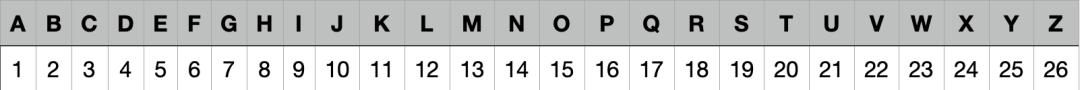 An dieser Tabelle kannst du schnell ablesen, wie lang ein Klebestreifen für welchen Buchstaben sein muss.