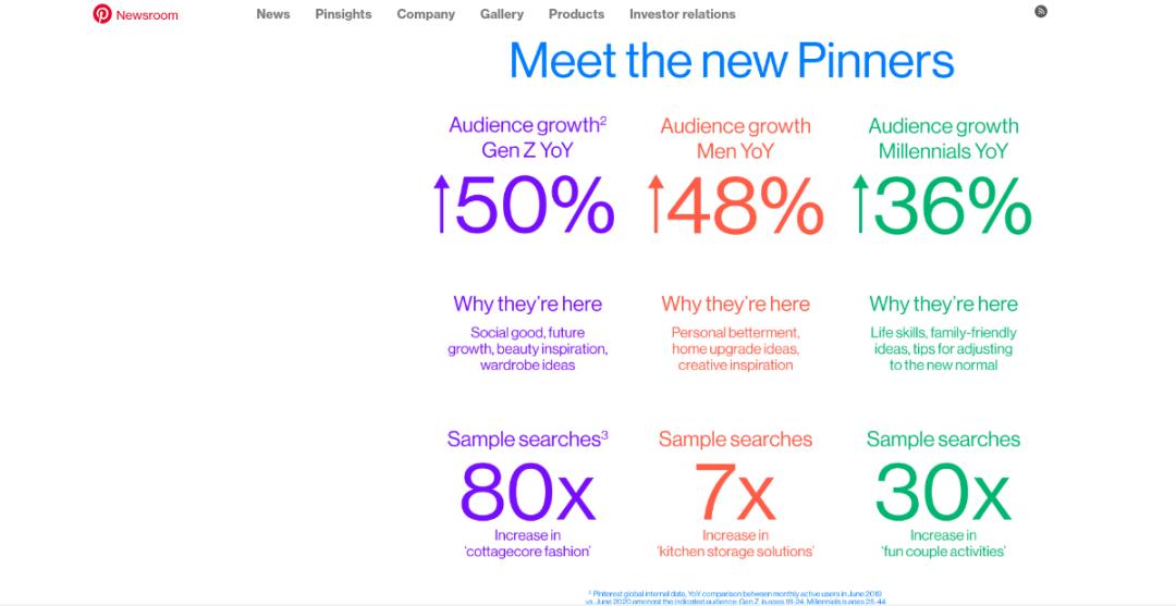 Pinterest información de usuarios en 2021-Escapes por el mundo