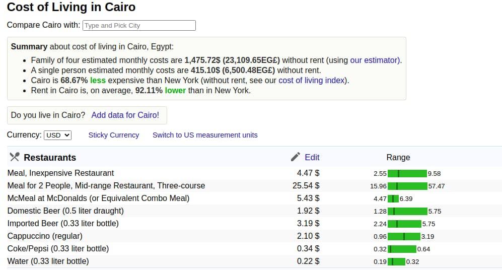 costo de vida en egipto Numbeo