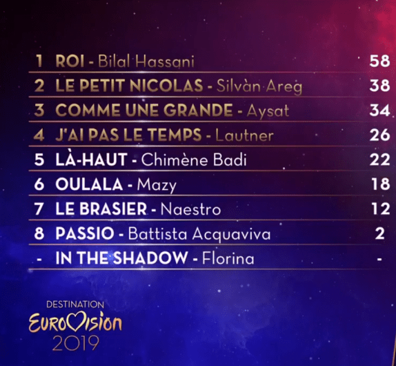 Destination Eurovision 2019 SF1 Jury Votes.png