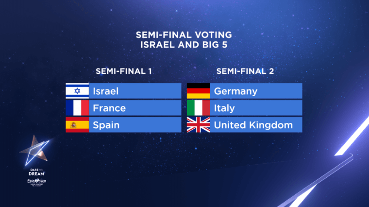 Eurovision 2019 Semi Host and Big5 Vote