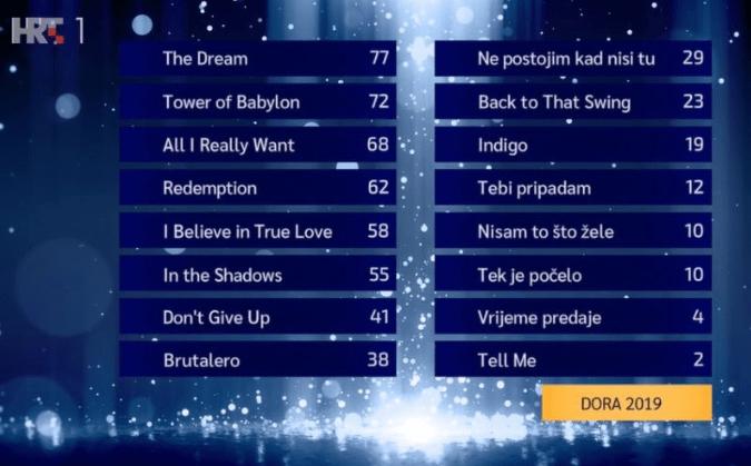 Eurovision_Croatia_Dora_2019__Final_score.png