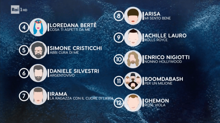 Eurovision  2019 Italy Sanremo Jury22.png