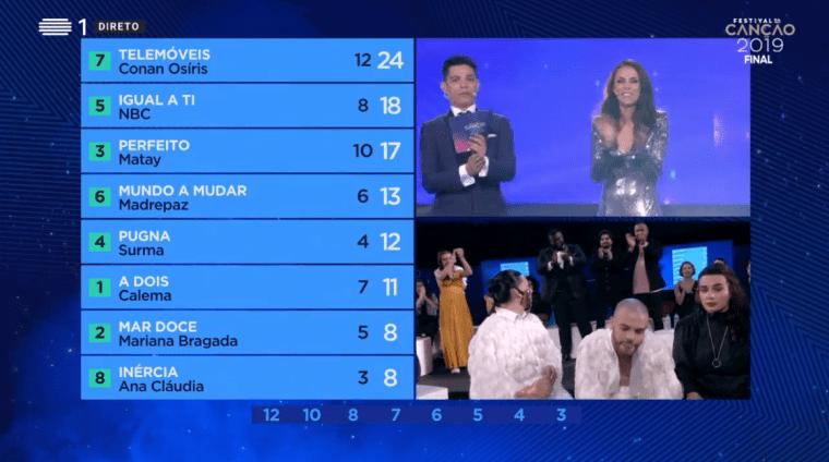 Festival_da_Canção_Eurovision_2019_Portugal_RESULTS_escbeat