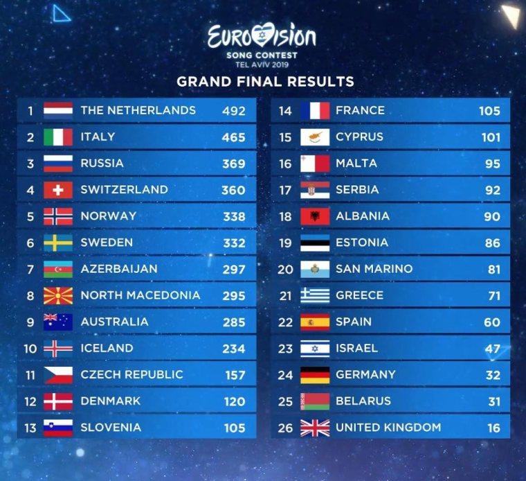 Eurovision 2019 Fianl Scoreboard.jpg
